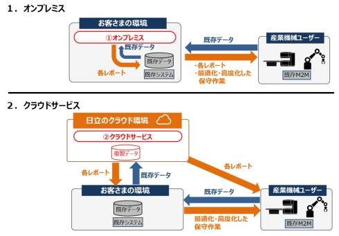 遠隔監視・データレポーティングサービスの提供例