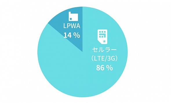 「SORACOM Air」ユーザーのLPWAネットワークと一般セルラー回線の比率