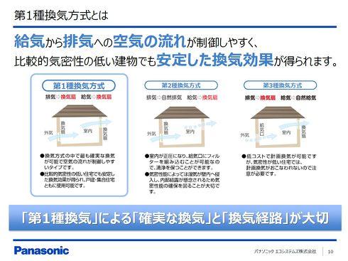 機械換気方式は気密性の低い住宅などでも安定した換気効果を発揮する[クリックして拡大]出典:パナソニック