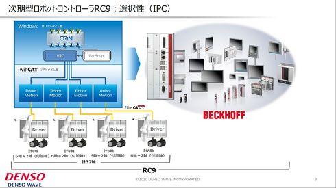 状況に応じてベッコフ製のIPCから自由に選択できる[クリックして拡大]出典:デンソーウェーブ
