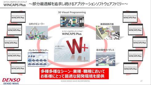 オフラインプログラミングソフトウェア「WINCAPS Plus」の構成[クリックして拡大]出典:デンソーウェーブ