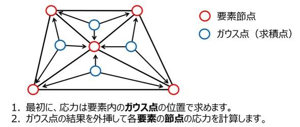 図2 応力計算の仕組み