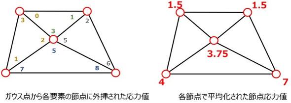 図3 応力計算例