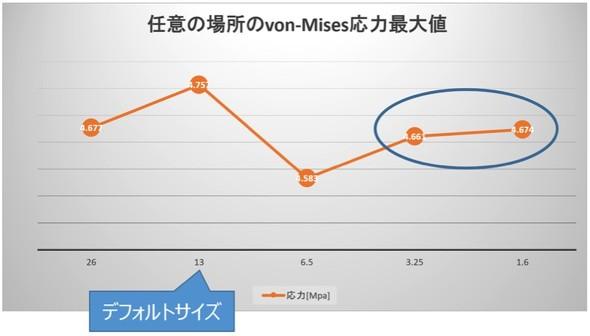図5 メッシュサイズ変更による任意の場所の応力値(von-Mises応力)