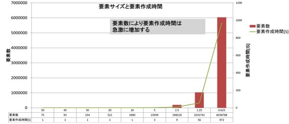 図7 [参考]要素数と計算時間の調査例(ケース1の解析とは異なる事例)