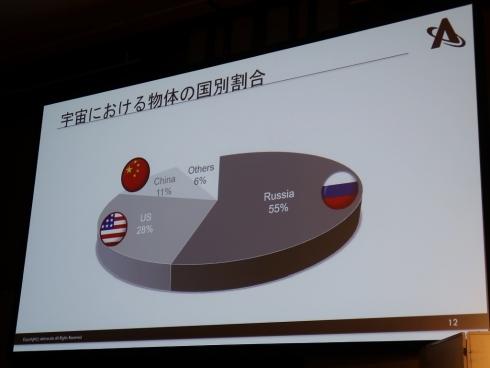 軌道上の物体の国別割合