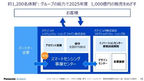 新事業「現場センシングソリューション」の推進体制