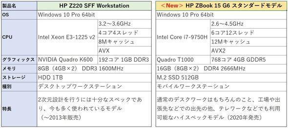 表1 ZBook 15 G6とZ220 SFFのシステム比較