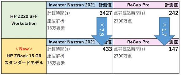 表3 スコア表(2):Inventor Nastran/ReCap Proのベンチマークテスト結果