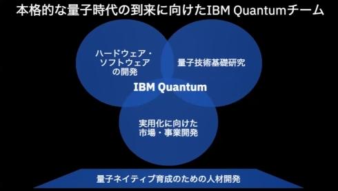 IBMの量子コンピューティングの事業体制