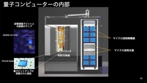 量子コンピュータの内部