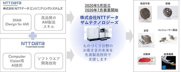 NTTデータ ザムテクノロジーズの事業概要