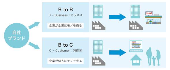 図3 自社ブランドをB2B、B2Cへ