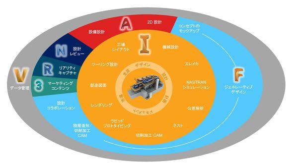 図4 製品開発ライフサイクル全体をカバーする「Product Design & Manufacturing Collection」