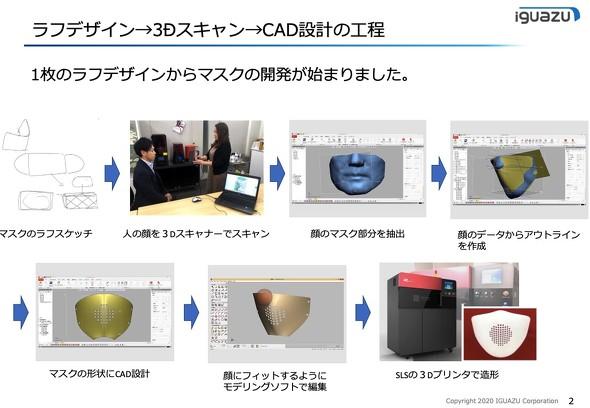 ラフスケッチから3Dプリンタによる試作までの流れ