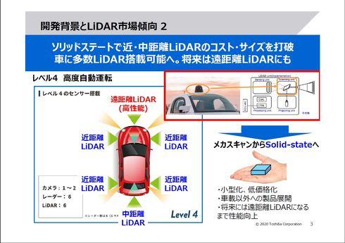 自動運転車の実現において重要な役割を果たすソリッドステート式[クリックして拡大]出典:東芝