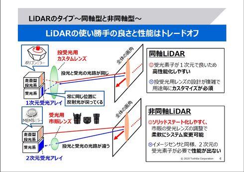 東芝は非同軸型の投/受光系を持つLiDARに注目する[クリックして拡大]出典:東芝