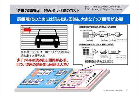 SiPMからの画素読み出し回路が大型化しやすい[クリックして拡大]出典:東芝