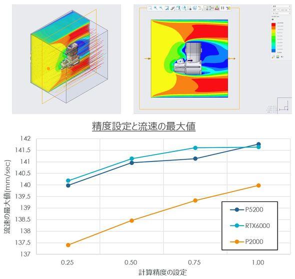 図2 Creo Simulation Live による外部流れのシミュレーション