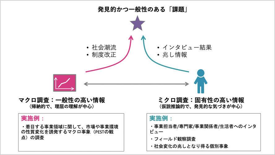 サービス化に必要な「顧客理解のステップ」とその方法論 (2/2) - MONOist