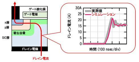 SiC-MOSFETの断面構造図とスイッチング動作の解析事例[クリックして拡大]出典:三菱電機