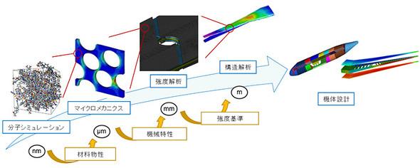 航空機用複合材料開発の流れ