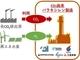 工場排出CO2からパラキシレンを製造、年間約1.6億トンのCO2固定化が可能に