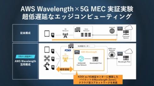 KDDI au 5G検証センターにおける5G MECの実証実験