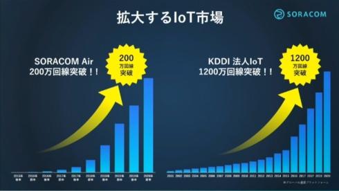 ソラコムとKDDIのIoT契約回線数