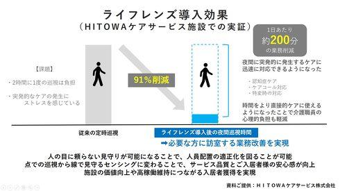 夜間巡視作業の労働時間を91%削減[クリックして拡大]出典:HITOWAケアサービス、パナソニック