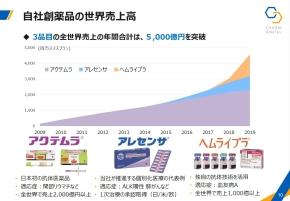 自社創薬品の世界売上高