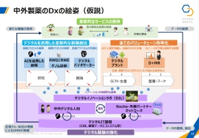 「CHUGAI DIGITAL VISION 2030」の基本戦略