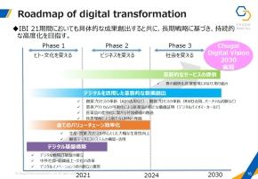 2030年に向けたロードマップ