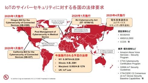 2020年以降、各国・地域でIoTセキュリティに関する法規制の施行が始まっている