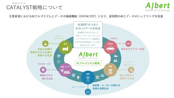 ALBERTのCATALYST戦略