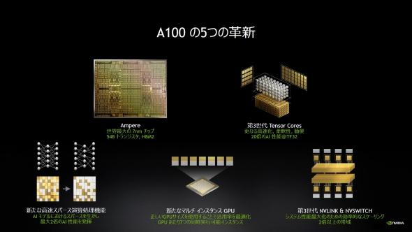 NVIDIAのGPUの最新製品となる「NVIDIA A100」の概要