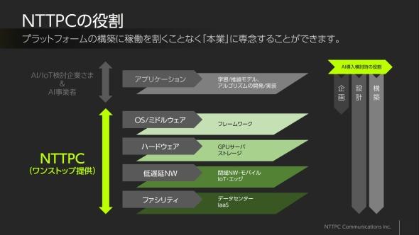 NTTPCコミュニケーションズが提供するAI/IoTプラットフォーム