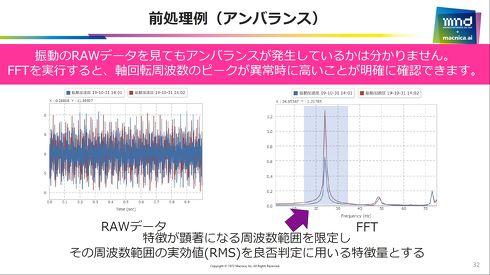 FFTによって生データから異常検知の閾値となる特徴量が抽出できる[クリックして拡大]出典:マクニカ