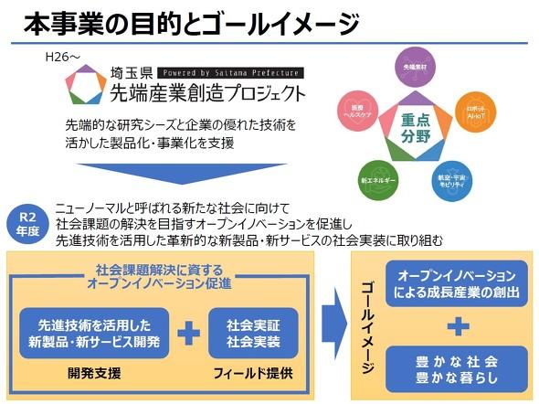 埼玉県社会課題解決型オープンイノベーション支援事業の目的とゴールイメージについて