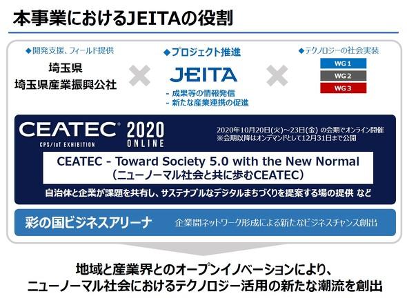 本事業におけるJEITAの役割
