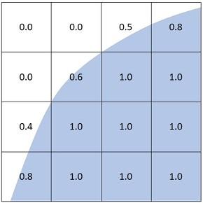 図2 要素と界面形状のイメージ