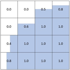 図3 VOF法で表現される界面のイメージ