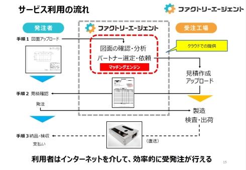 「ファクトリーエージェント」のサービス利用の流れ
