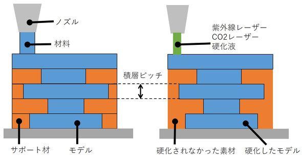 図1 大きく2つに分けられる3Dプリンタの造形方式
