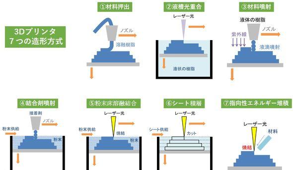 図2 3Dプリンタ 7つの造形方式のイメージ図