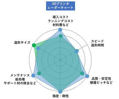 図4 3Dプリンタを選ぶ際のレーダーチャート例