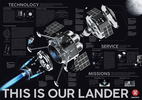 ランダー(月着陸船)の構成や技術要素などについて紹介したイメージ図