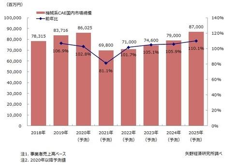 機械系CAE国内市場規模推移と予測