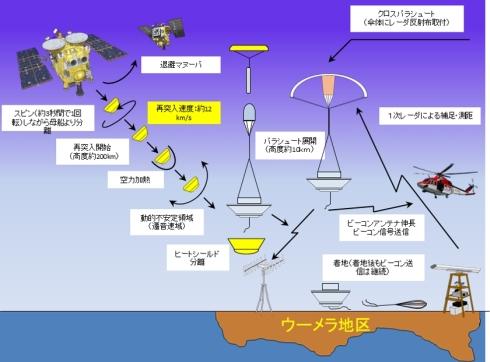 カプセル分離から着陸までの再突入の流れ