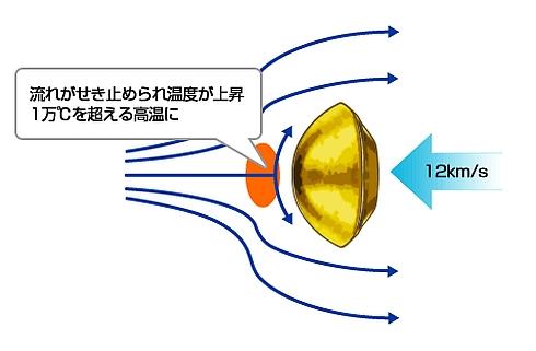 空力加熱の概念図